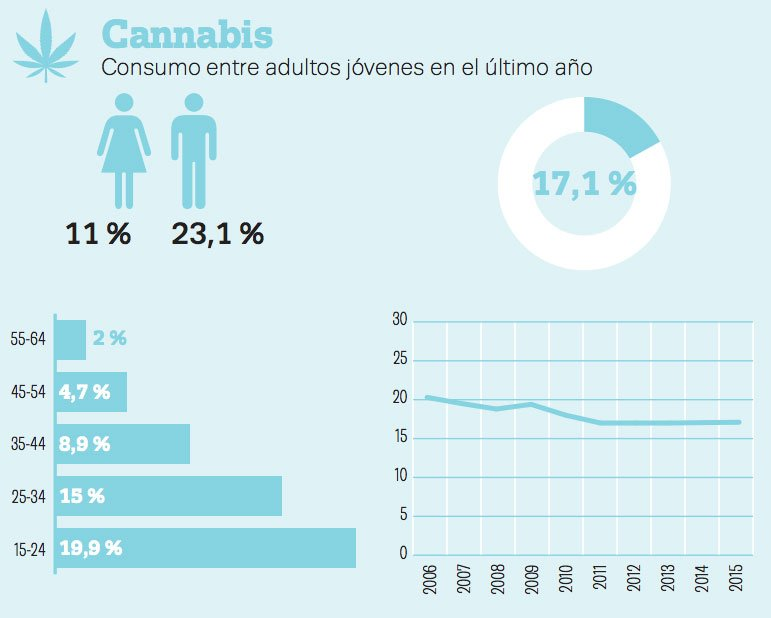 Consumo de cannabis en España